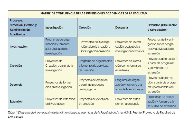 Tabla 1. Diagrama de interrelación de las dimensiones académicas de la Facultad de Artes ASAB. Fuente: Proyecto de Facultad de Artes ASAB.