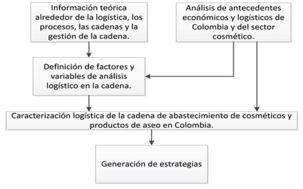 Fases del análisis logístico de la cadena.