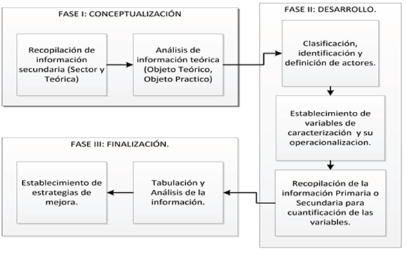 Estructura de la metodológica