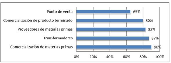 Ocupación promedio de los almacenes por eslabón.