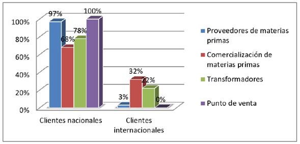 Clientes nacionales e internacionales por eslabón