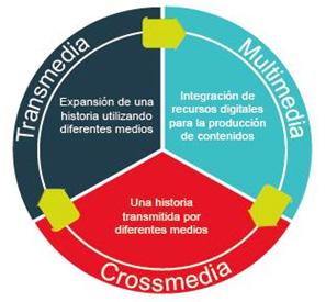Diferencias entre Transmedia, Multimedia y Crossmedia.