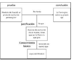 Ejemplo de estructura argumentativa.