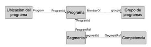 Relaciones entre entidades en CVoDM.