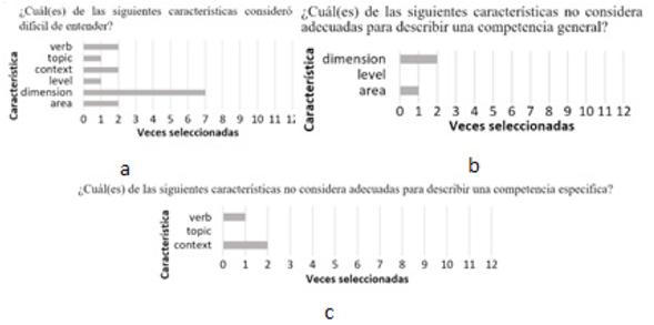 Resultados sobre la validez de CVoDM para describir competencias.