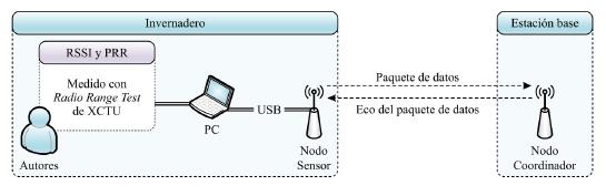 Esquema implementado en cada punto de prueba para estimar la cobertura del sistema propuesto.