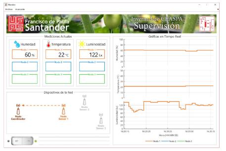 Interfaz gráfica de usuario desarrollada para la supervisión en tiempo real de la RIS.
