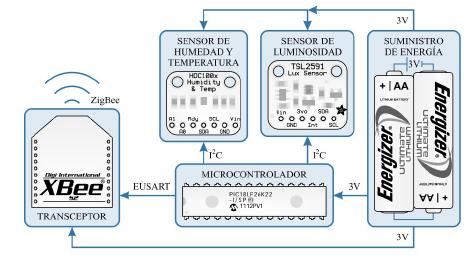 Diagrama de bloques del nodo sensor