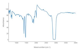 Ejemplo de luz infrarroja (absorbancia vs. ciclos por centímetro).