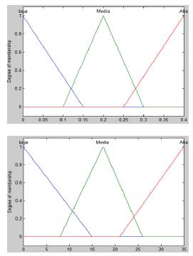Valores de Pertinencia para el Conjunto Difuso de salida (Señales Infrarrojas).