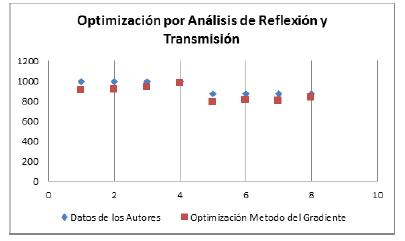 Datos de los autores vs. sistema experto optimizado con método del gradiente.