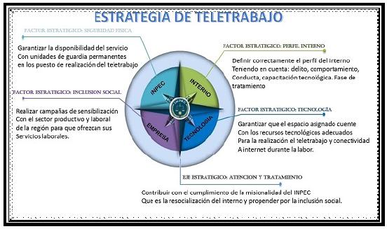 Estrategia de teletrabajo para EP Heliconias.