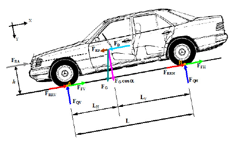 Definition of the forces acting on an automobile during braking.