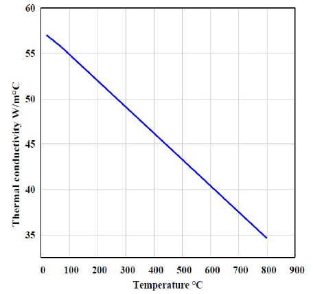 Thermal conductivity as a function of temperature.