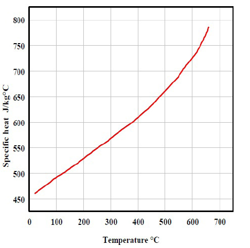 Specific heat capacity as a function of temperature.