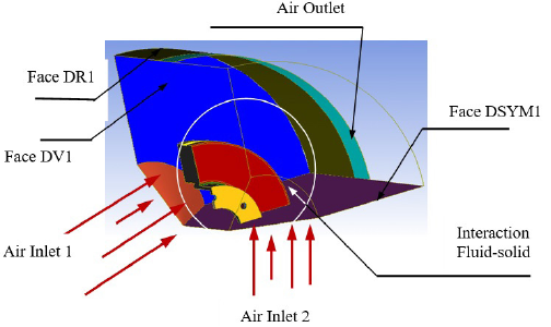 Fluid body surfaces in ANSYS ICEM CFD.