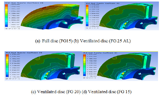 Wall heat transfer coefficient distribution on a brake disc for various material at the steady state case.