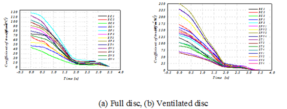 CFD simulation results of convective heat exchange coefficient (h) for different l disc faces in transient mode of material (FG 15).