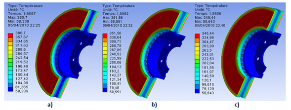 Results of thermal analysis of ventilated model for the three materials types FG 25 AL, (b) FG 20, (c) FG 15.