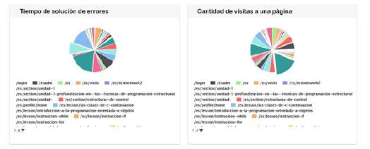 Gráficos correspondientes al tiempo empleado por un estudiante para la solución de errores en actividades y cantidad de visitas realizadas por páginas.