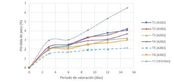 Pérdidas de peso (%) de frutos de guayaba durante el periodo de evaluación