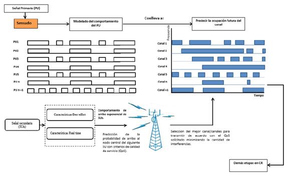 Diagrama lógico del sistema de selección de canales propuesto.