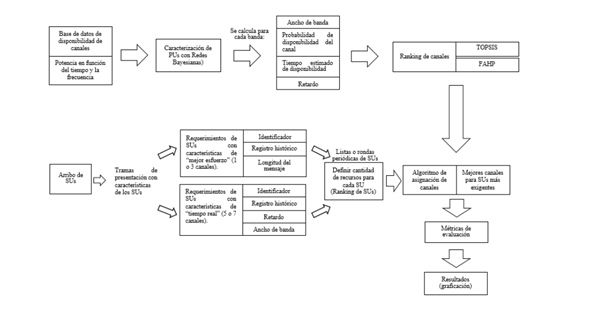 Diagrama a bloques para el sistema reactivo.