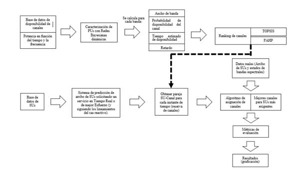 Diagrama a bloques para el sistema proactivo.