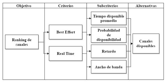 Jerarquía del algoritmo FAHP propuesto.