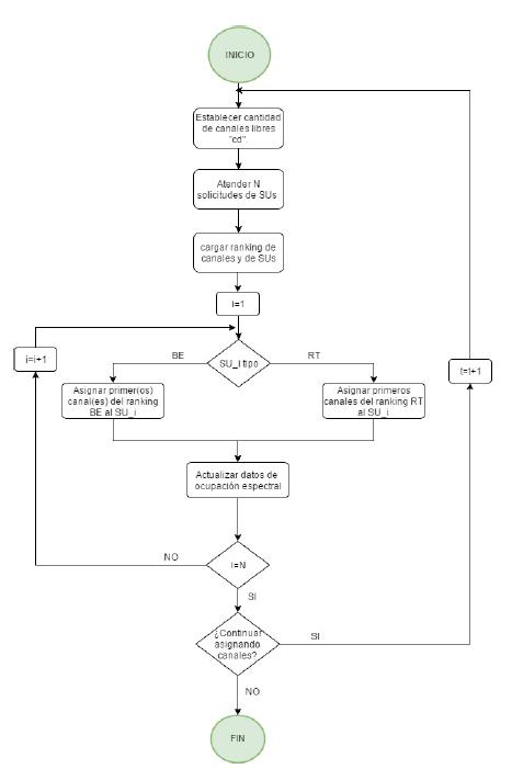 Diagrama de flujo para la asignación de canales (caso reactivo).