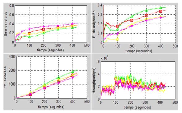 Métricas de evaluación de los sistemas.