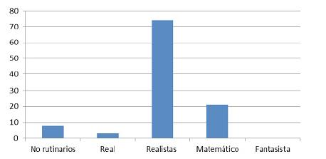 Clasificación de problemas según naturaleza y contexto para la unidad de aprendizaje de estadística y probabilidad.