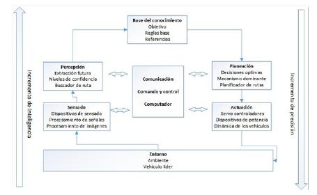 Representación general de un sistema de control inteligente