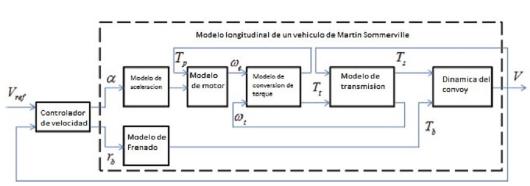 Modelo de control para la navegación del vehículo.