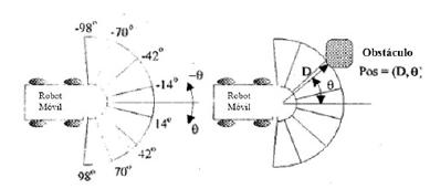 Ubicación de siete sensores para la percepción del entorno.