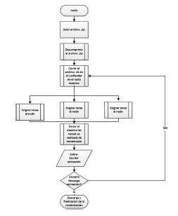 Diagrama de flujo de la plataforma.