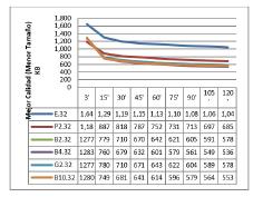 Resultados para cada plataforma con con 32 procesos concurrentes (hilos).