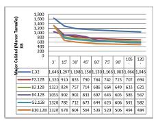 Resultados para cada plataforma 128 procesos concurrentes (hilos).