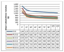 Resultados para cada plataforma con plataforma con 512 procesos concurrentes (hilos).
