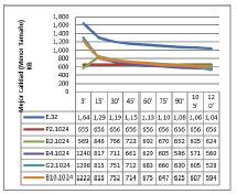 Resultados para cada 1024 procesos concurrentes (hilos).