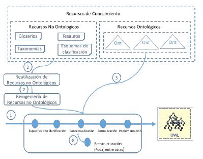 Escenarios de desarrollo de red de EnBovinOs, según la metodología NeOn.