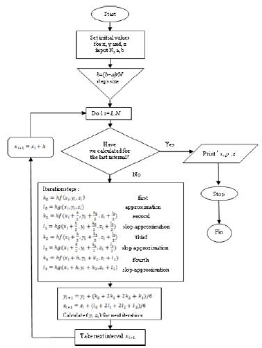 Flowchart of the RK-4 method for resolving the second ODE's systems.