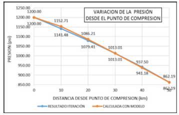 Variación de la presión desde la estación de compresión para el caso de estudio.