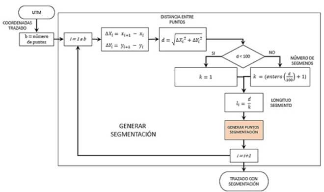 Diagrama de bloques para la segmentación del gasoducto.