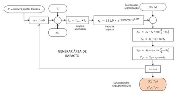 Diagrama de bloques para generar el área de impacto.