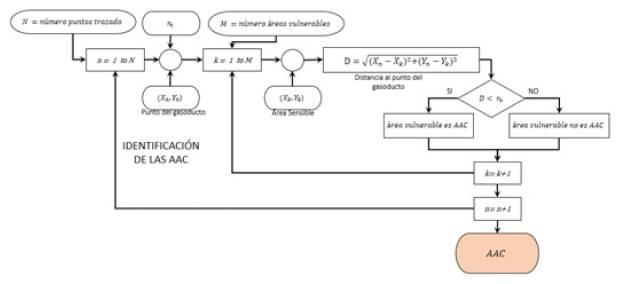 Diagrama de bloques para la delimitación de las AAC.