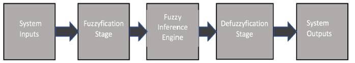 Fuzzy Systems Scheme.