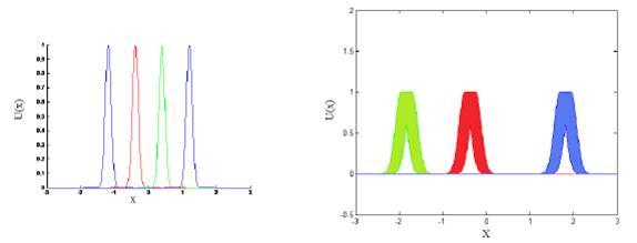 (a) Type I Fuzzy Set (b) Interval Type 2 Fuzzy Set.