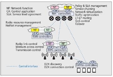 5G Network Architecture under SDN Paradigm (Yazici et al., 2014).