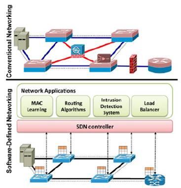 Legacy Network Vs. SDN (Kreutz et al., 2015).